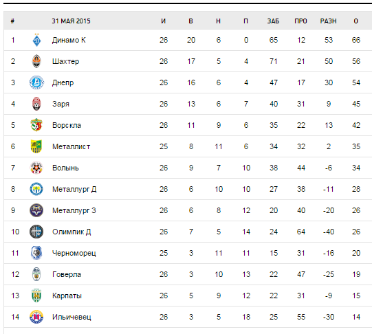 футбола украинская таблица