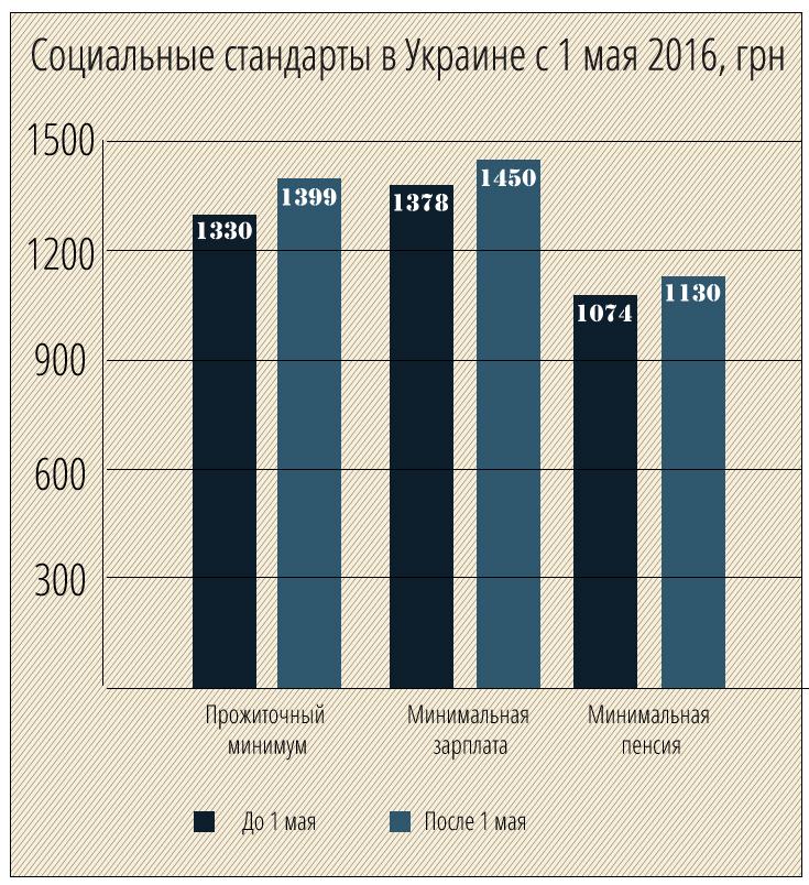 Как будет повышаться трудовая пенсия в 2014 году