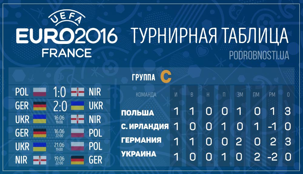 евро-2016 турнирная таблица смотреть Смоленске