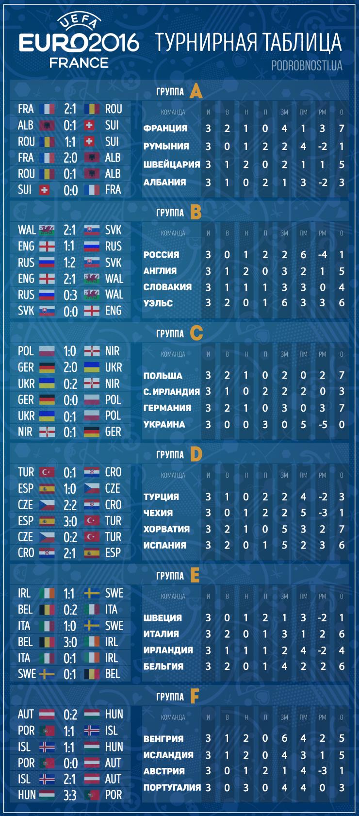 Футбол сборная россии евро 2 17 расписание матчей таблица