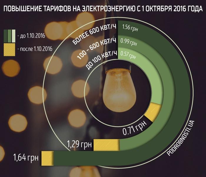 Тарифы наэлектроэнергию: сколько придется платить украинцам с1октября (инфографика)