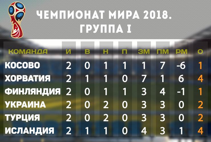 Украина - Турция ФИФА 2018