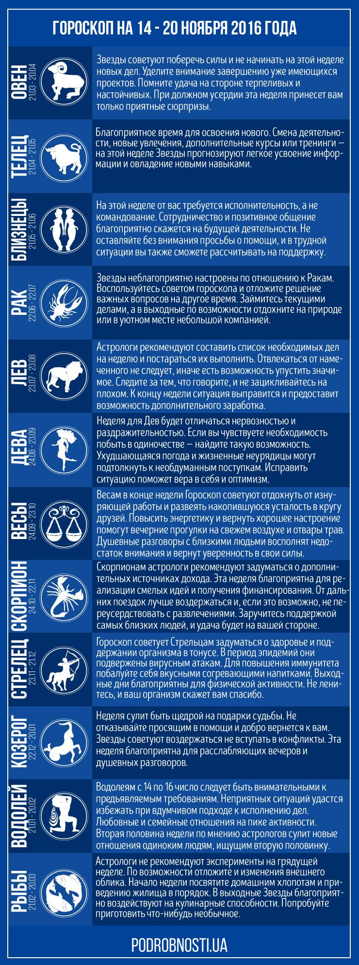 гороскоп на ноябрь по знаком зодиака