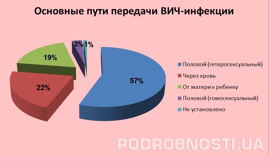 Проституток зодиака статистика по знакам