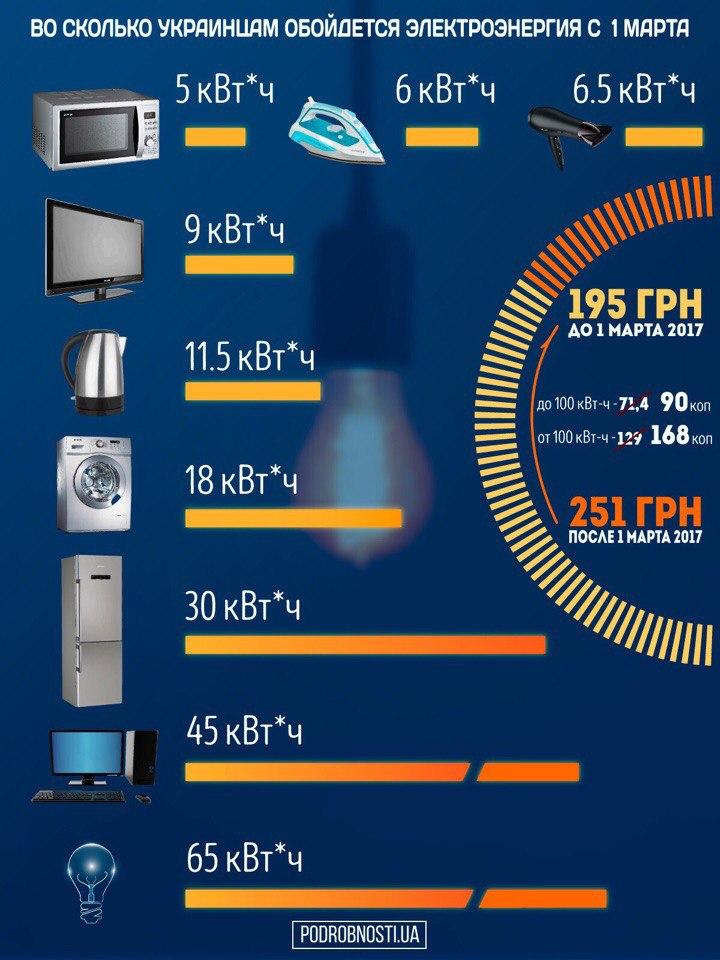 Сколько за свет за киловатт в 2018
