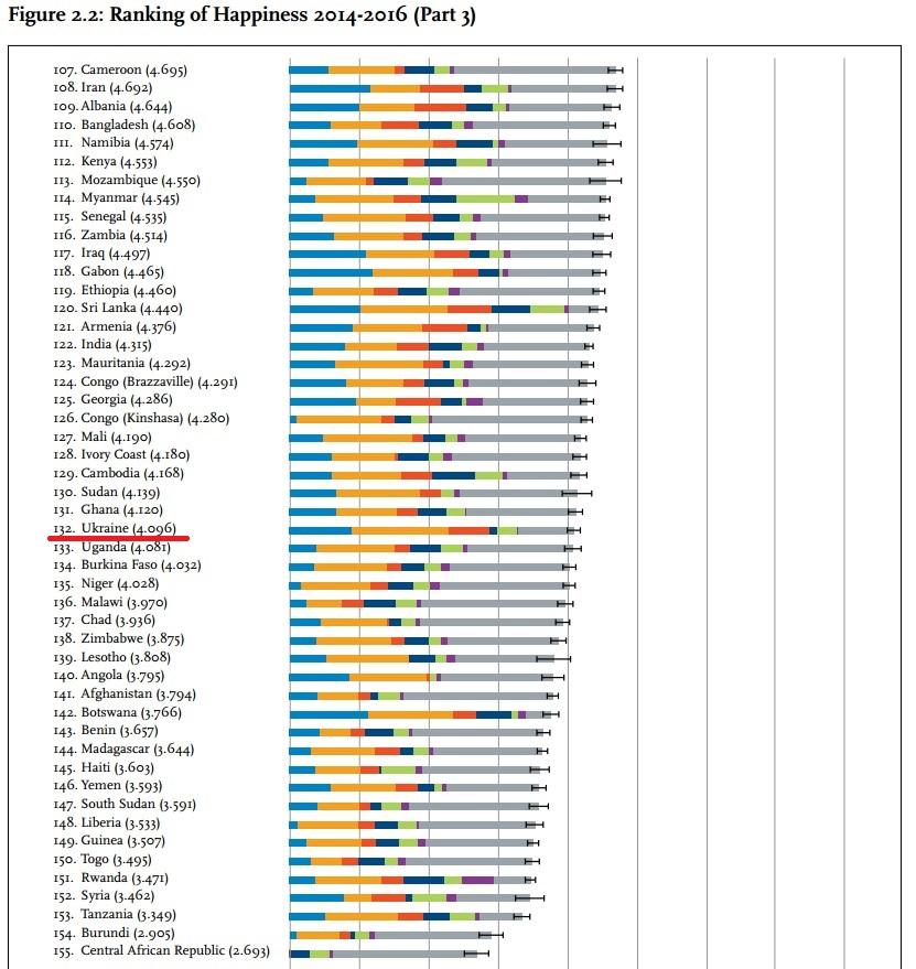 Беларусь заняла 67-е место вмировом рейтинге счастья