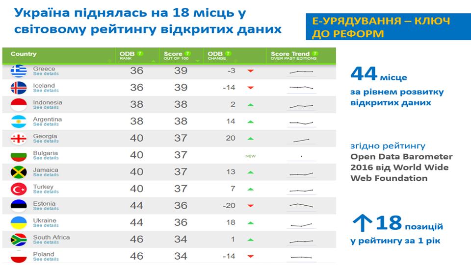 Украина поднялась на18 пунктов вмировом рейтинге открытости данных