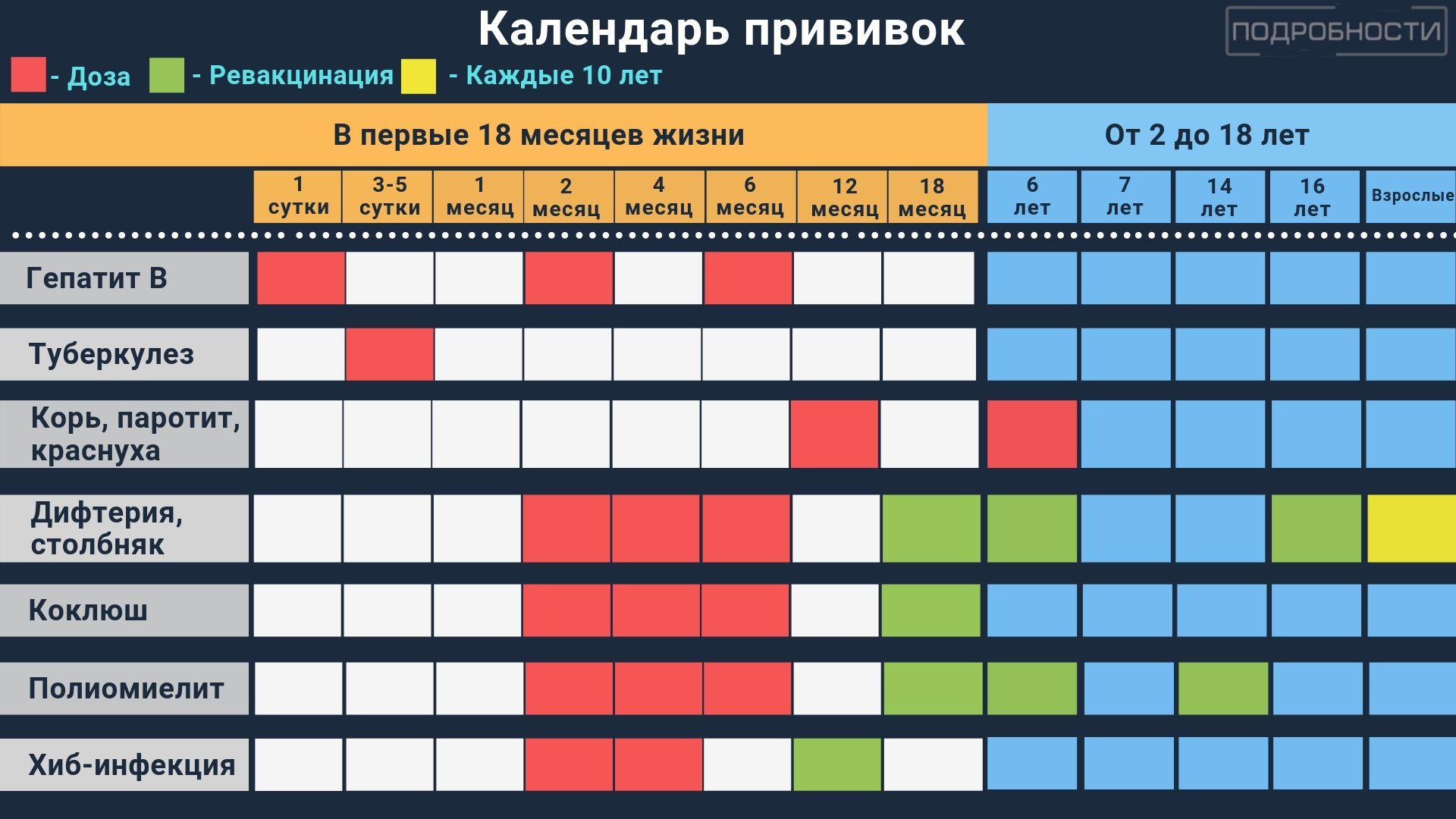 Календарь прививок: правила вакцинации в Украине, фото-1