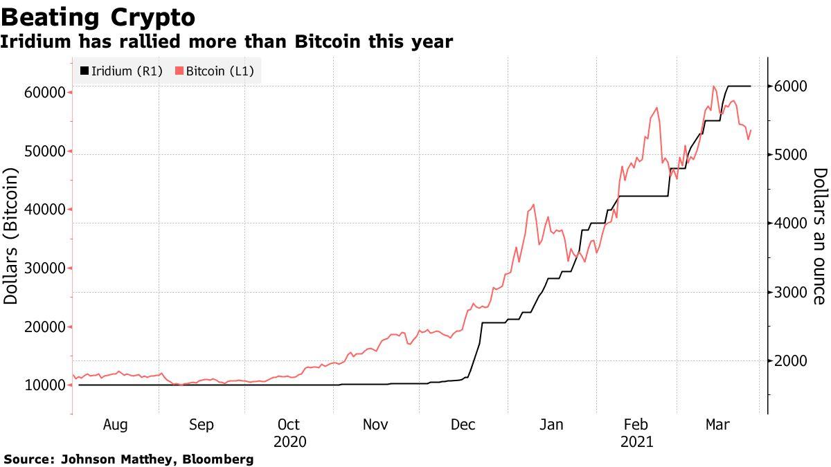 Сравнение стоимости иридия и биткоина