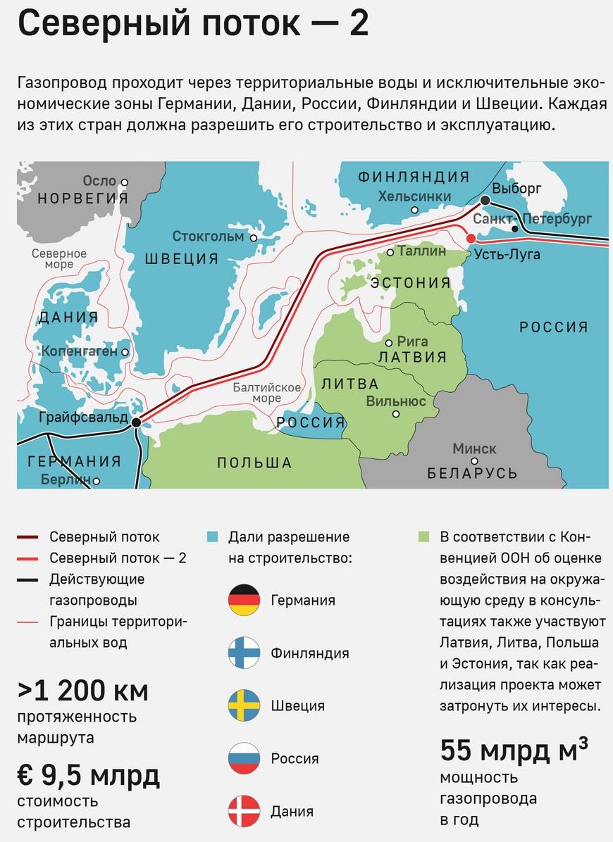 """Партнер """"Газпрома"""" по """"Северному потоку-2"""" посоветовал Украине пересмотреть условия транзита"""