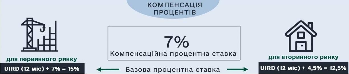 Жилье в кредит: как взять ипотеку в Украине и сколько это стоит