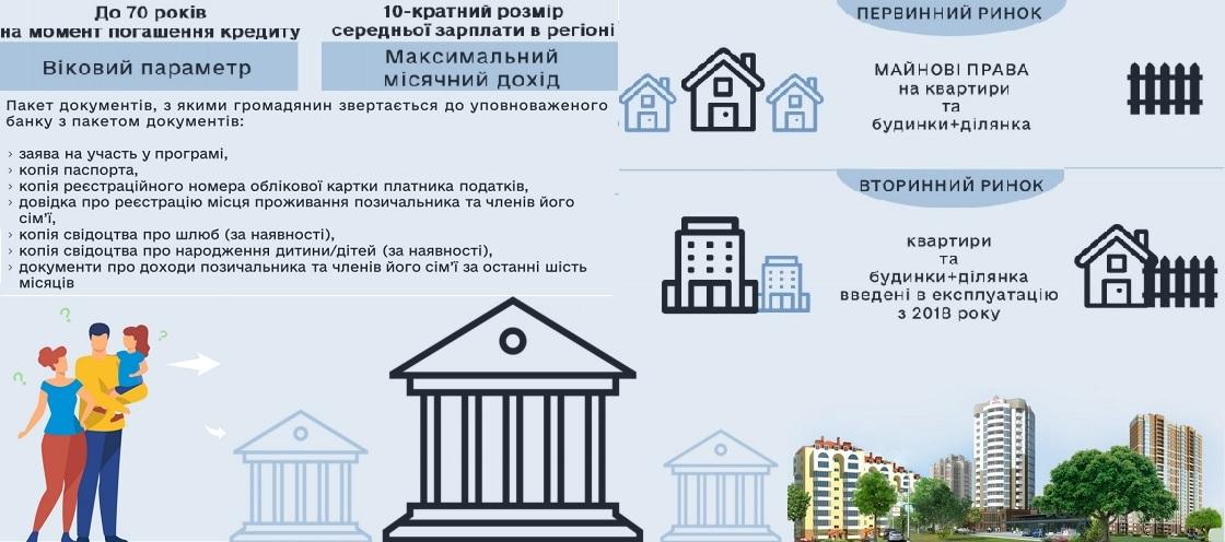 Квартира в кредит: как взять ипотеку в Украине и сколько она стоит
