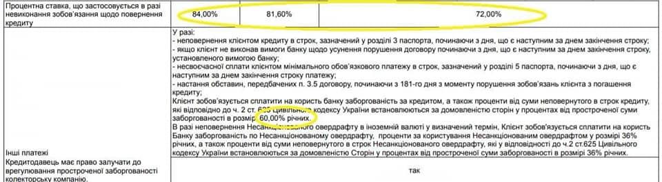Касается каждого: крупнейший банк Украины поднял проценты по кредитам с 36% до 96%