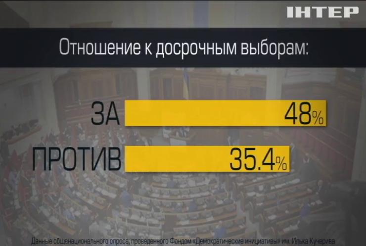 Соцопрос: 48% украинцев готовы к досрочным выборам