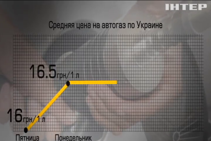 Цены на газ: Гройсман поручил АМКУ проверить АЗС