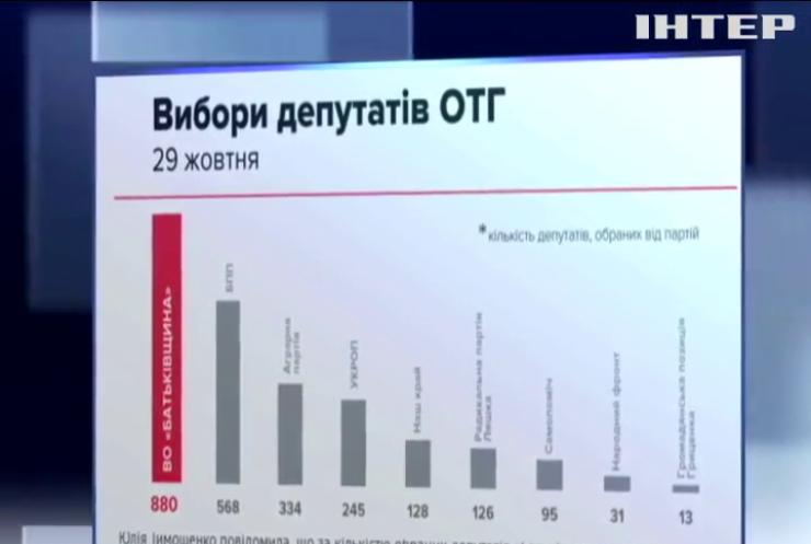 День выборов: партии подводят итоги голосования в территориальных громадах