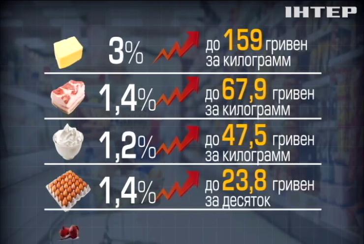 Цены на продукты за две недели выросли на 3%