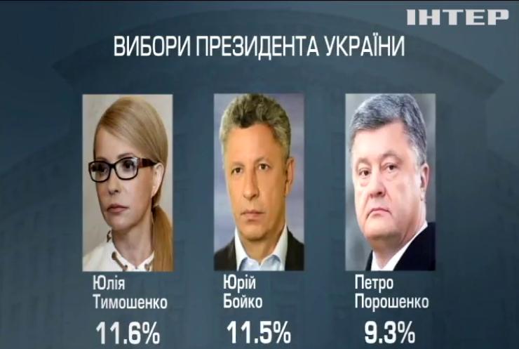 """Соціологи дослідницького центру """"Бьюрі-Україна"""" назвали лідерів президентської гонки"""