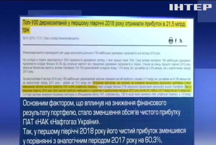 Прибуток держкомпаній України знизився удвічі