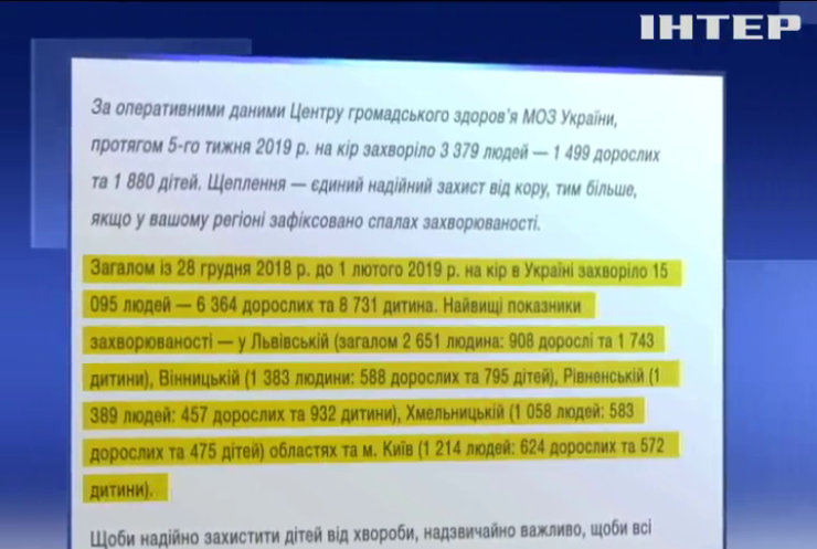 За січень на кір захворіли понад 15 тисяч українців - МОЗ