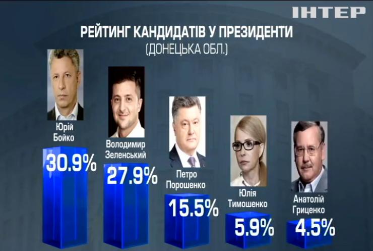 Вибори-2019: хто лідирує на Сході України (соцопитування)