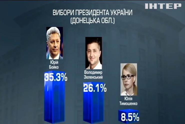 Юрій Бойко очолив рейтинг симпатій виборців Донецькій області - соціологи
