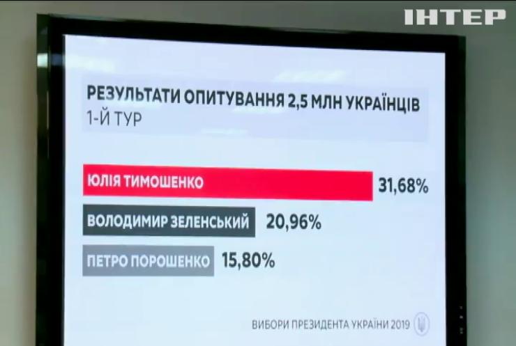 """У """"Батьківщині"""" обіцяють оприлюднити результати голосування раніше, ніж ЦВК"""