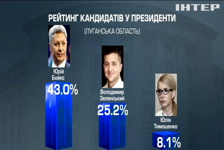 Вибори-2019: за результатами соцопитування Юрій Бойко став лідером рейтингів у Луганській області