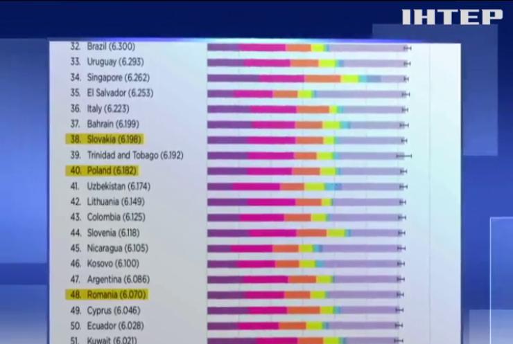 """Між Чадом та Ефіопією: Україна посіла 133 місце у """"рейтингу щастя"""""""