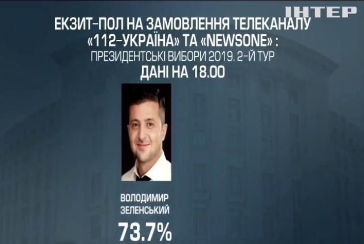 Українські телеканали озвучили данні власного екзит-полу