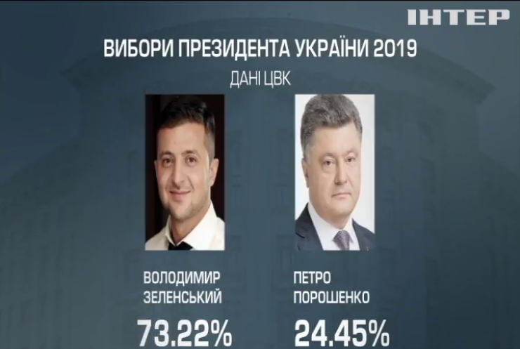 Вибори президента: ЦВК оприлюднила 99,8% результатів
