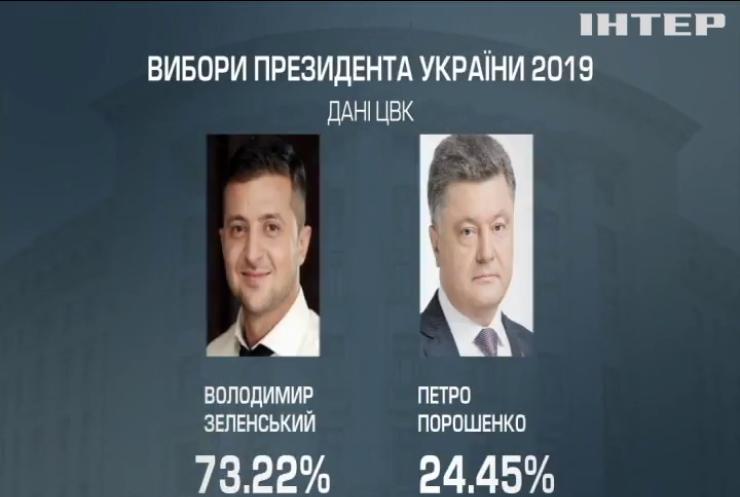 Вибори-2019: Порошенко зміг виграти тільки на Львівщині та за кордоном