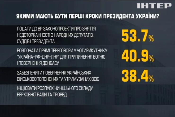 Соціологічні дослідження: які надії покладають українці на нового главу держави