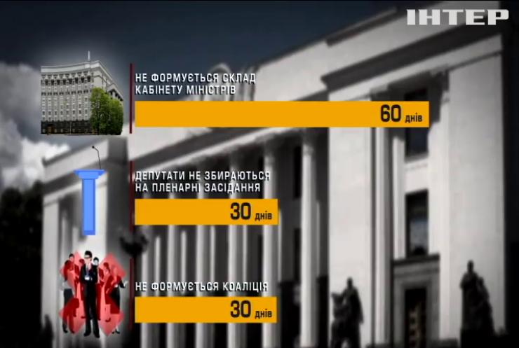 Які правові підстави для розпуску Верховної Ради?