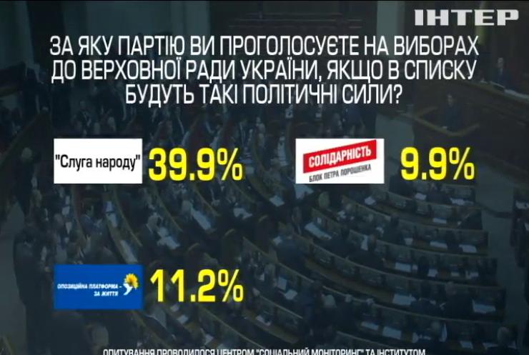 Передвиборча соціологія: яким партіям віддають перевагу українці (рейтинги)