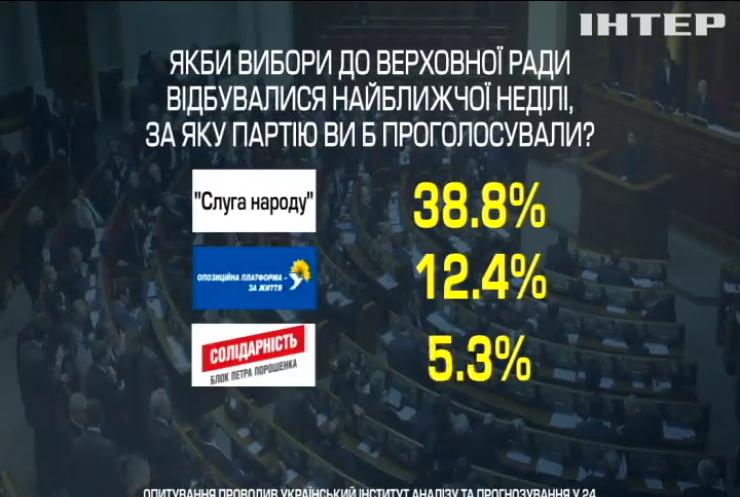 Дострокові вибори у парламент: опубліковані нові соціологічні дані