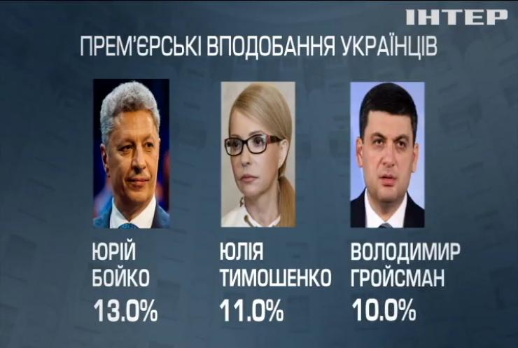 Більшість українців бачать майбутнім прем'єр-міністром Юрія Бойка – соціологи