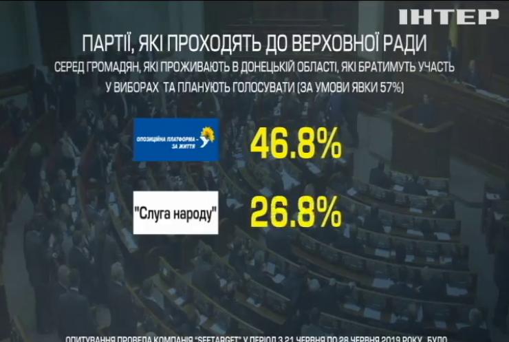 """""""Опозиційна платформа - За життя"""" очолила рейтинг вподобань виборців на Донеччині - соціологи"""