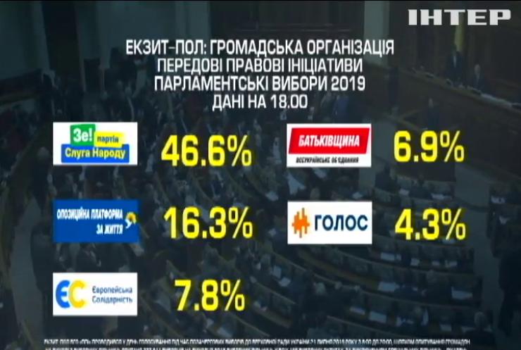 """Екзитпол """"Передові правові ініціативи"""": """"Слуга народу"""" лідирує із 45%"""