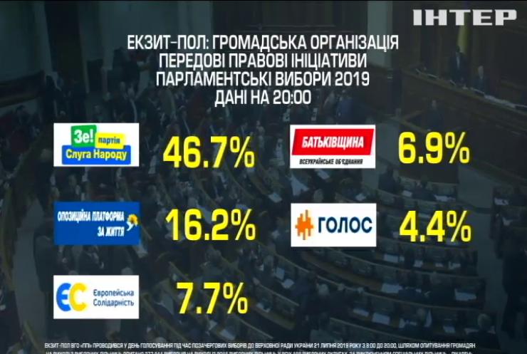 """Екзитпол """"Передові правові ініціативи"""": результати опитування"""