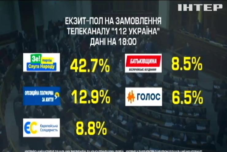 "Екзитпол ""112 Україна"": до Верховної Ради проходять п'ять партій"