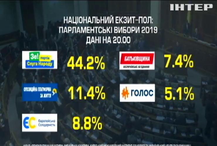 5-відсотковий бар'єр на виборах долають 5 партій