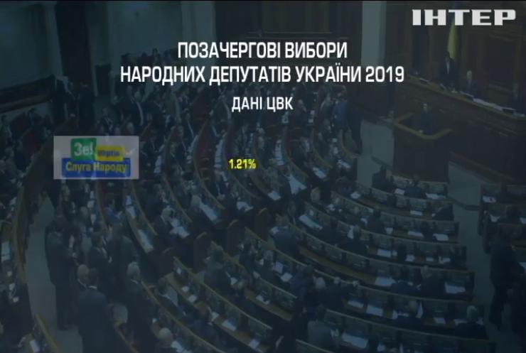Дострокові вибори у Верховну Раду: ЦВК оприлюднила найсвіжіші результати