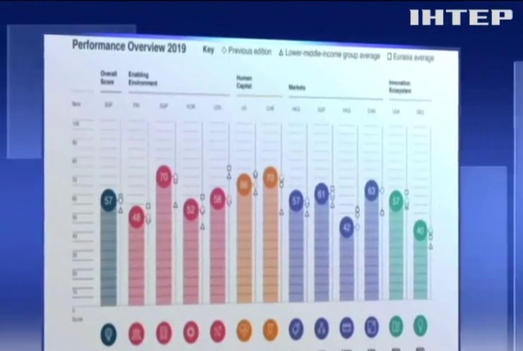 Україна опустилася у рейтингу конкурентоспроможності