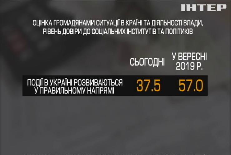 У Центрі Разумкова оприлюднили результати опитування громадян щодо рівня довіри до влади
