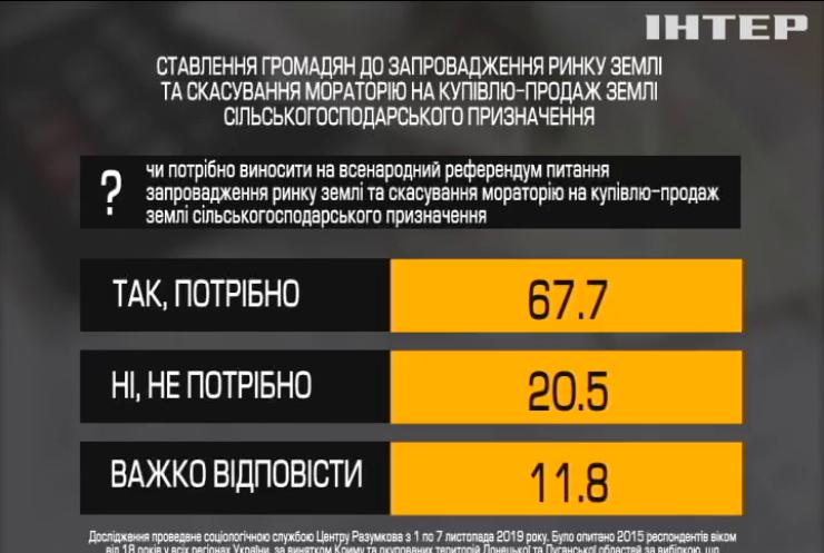 Соцопитування: 68% українців хочуть референдуму щодо ринку землі