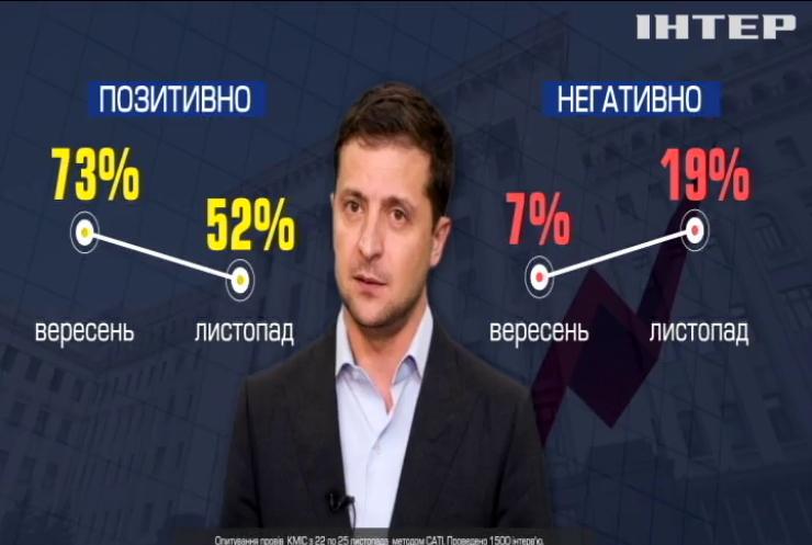 Масштабне соцопитуання українців: рейтинг президента і Зе-команди падає