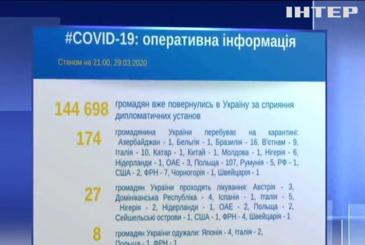 В МЗС назвали кількість українців на карантині за кордоном