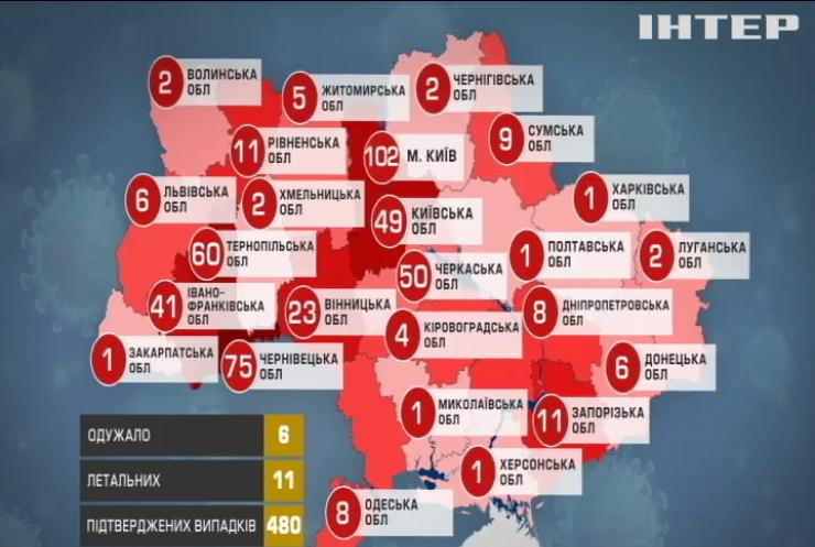 Шестеро українців побороли коронавірусну хворобу