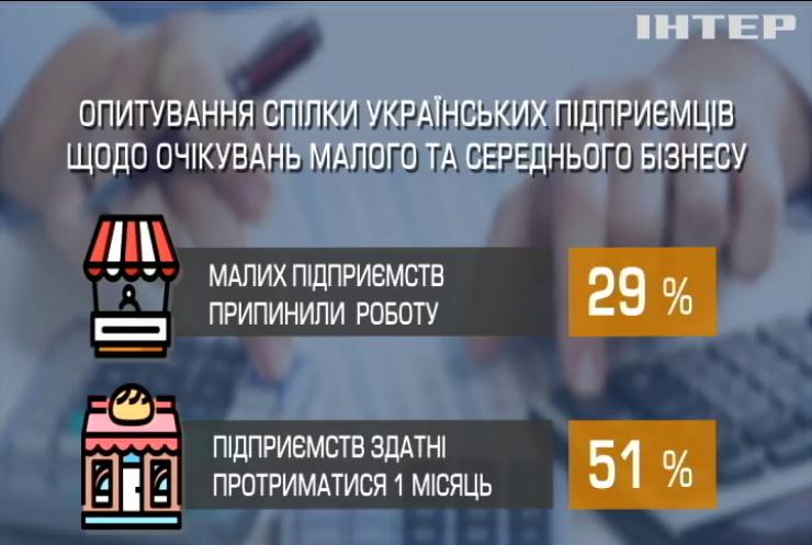 Пандемія коронавірусу руйнує економіку України - експерти